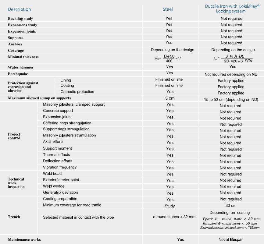 Ductile Cast Iron vs Steel - Construtec