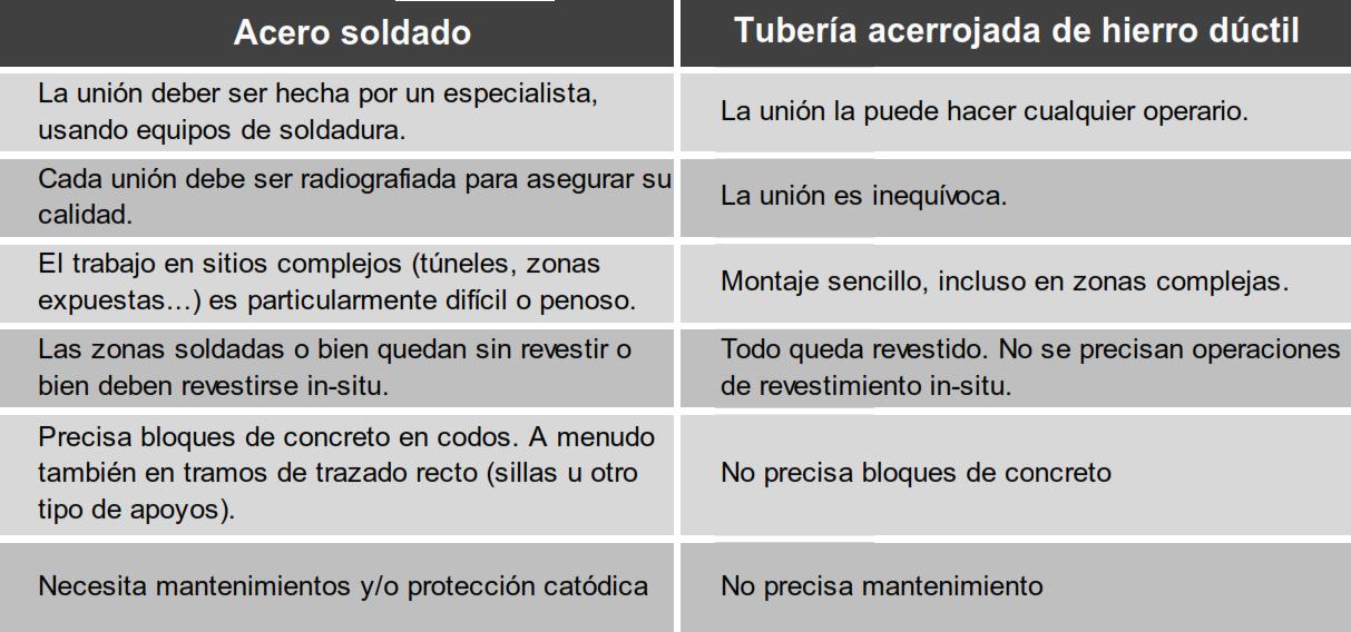 Tuberia fundicion ductil vs acero
